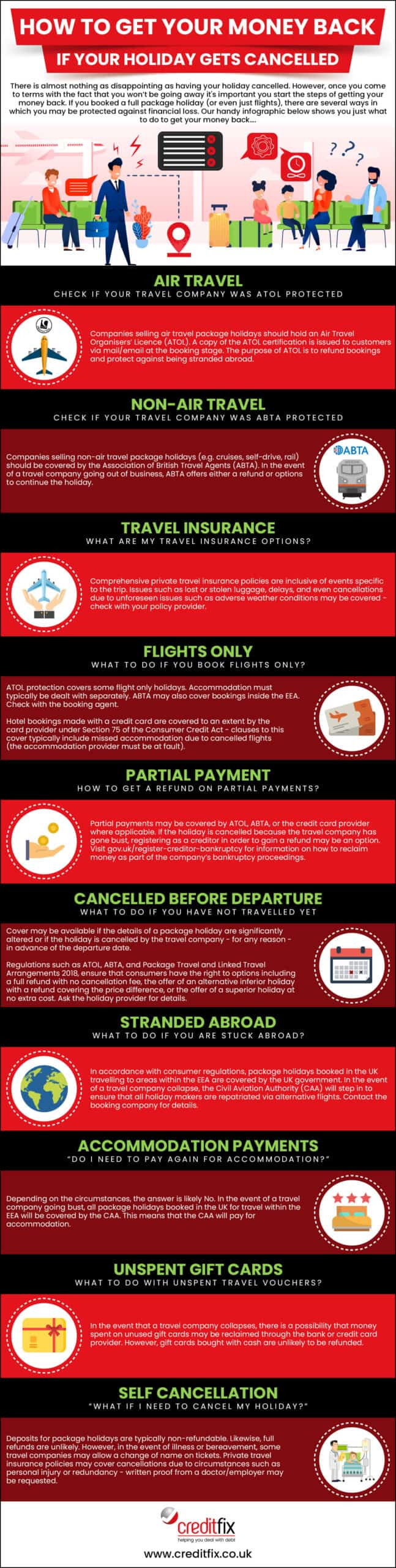Creditfix Holiday cancellation infographic